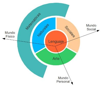 relacion-areas-escolares.jpg