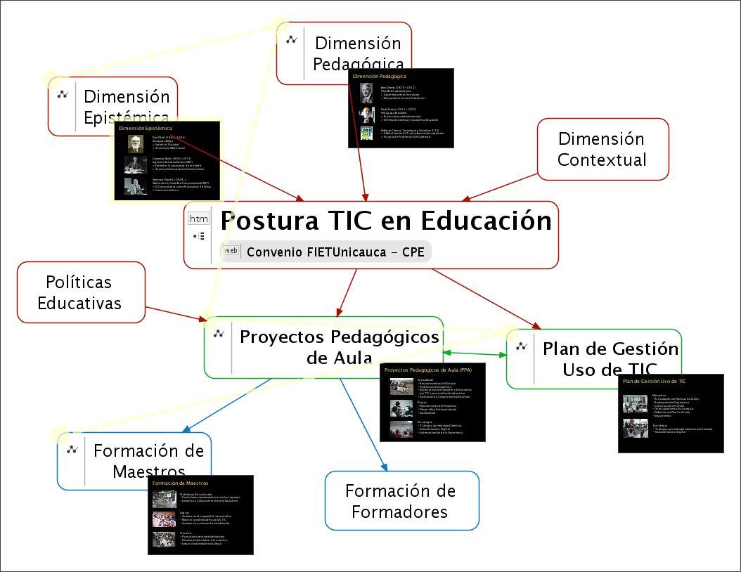 Postura-TIC_Convenio-FIET-CPE.jpeg